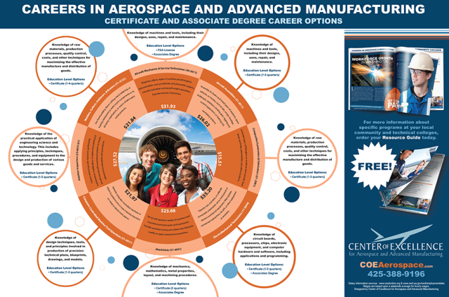 Careers in aerospace and advanced manufacturing in Washington